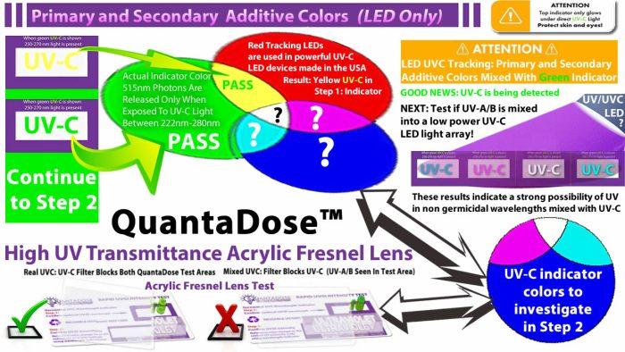 QuantaDose™ New Distributor/Partner Sample Evaluation Package